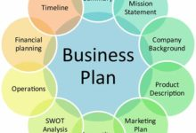 Benefits of a business plan